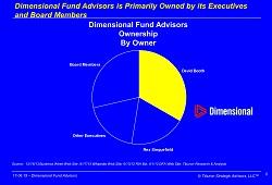 Dimensional Fund Advisors graphic.